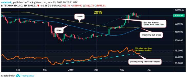 Бычий импульс биткоин 2019 год