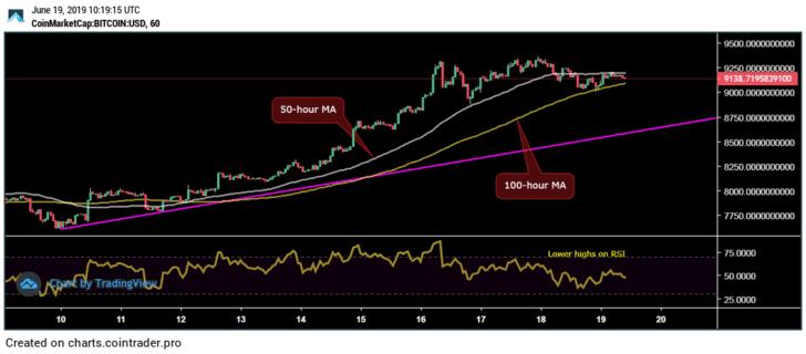 часовой график роста биткоин