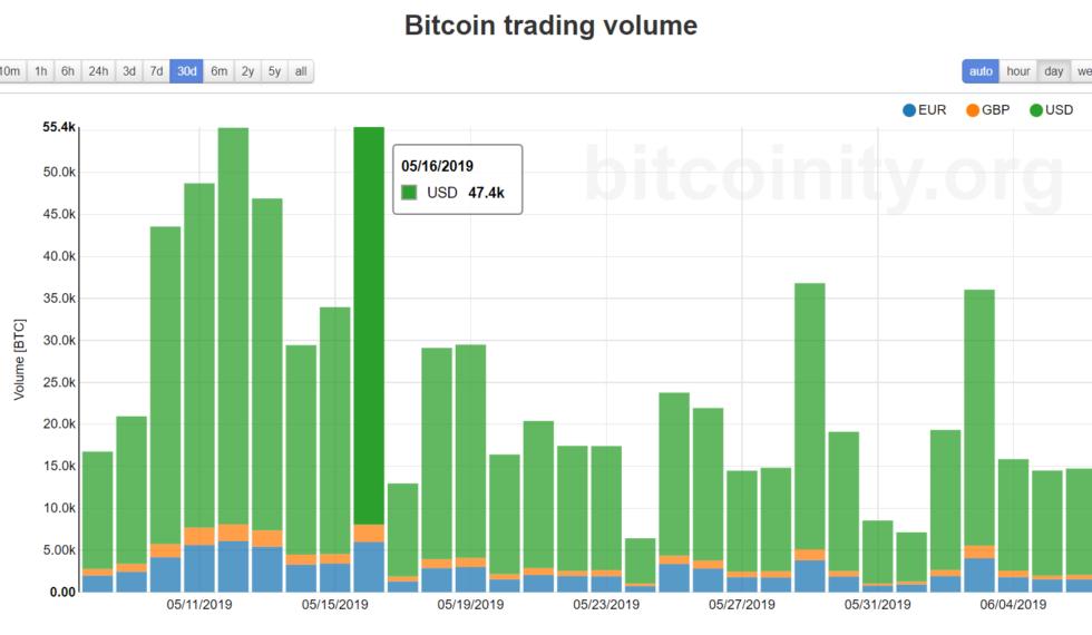 график увеличения биткоин трейдеров на криптовалютных биржах