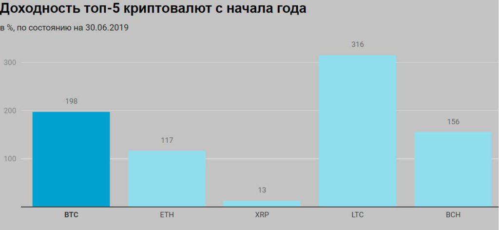 Доходность топ 5 криптовалют с начала года