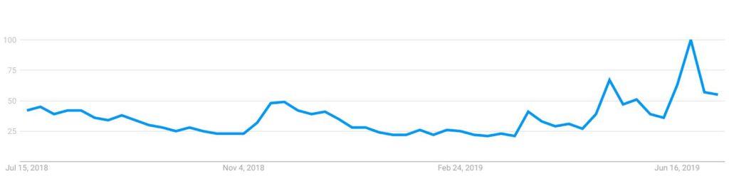 Популярность биткоина в гугл трендах