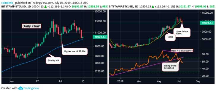 Дневной и трехдневный график биткоин