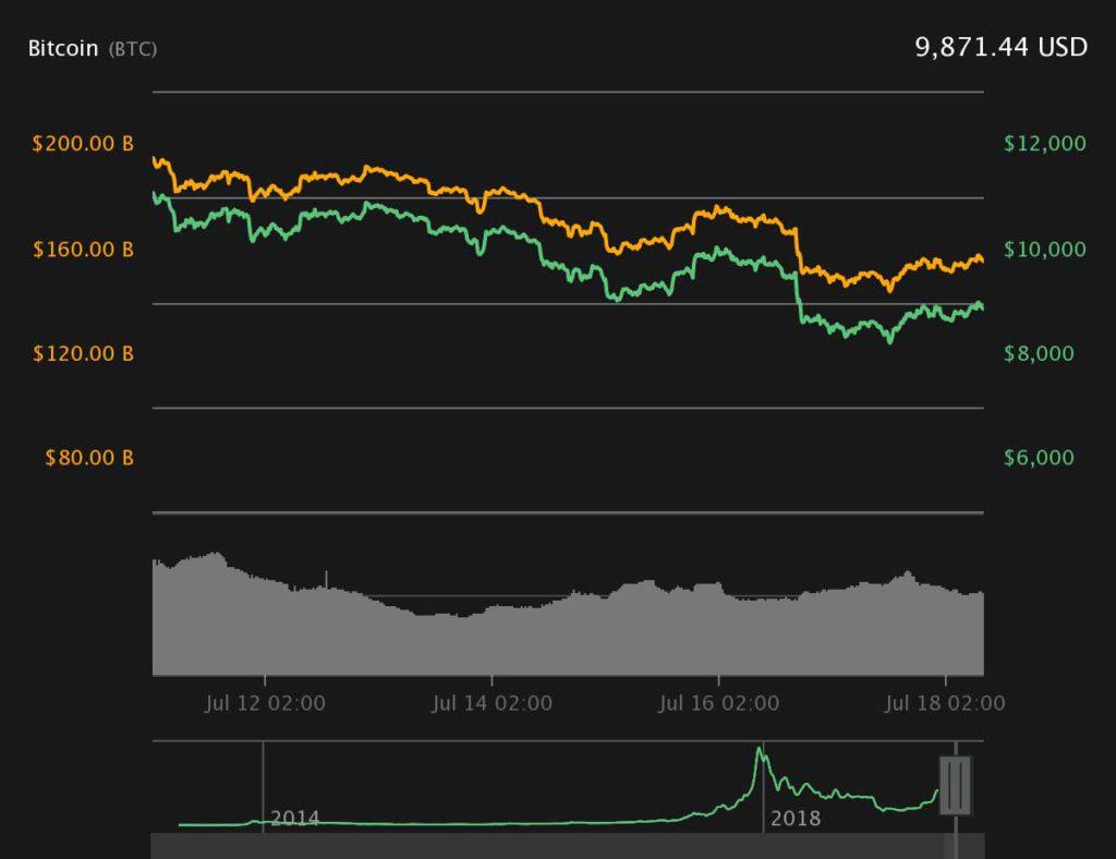 Рост динамики биткоина